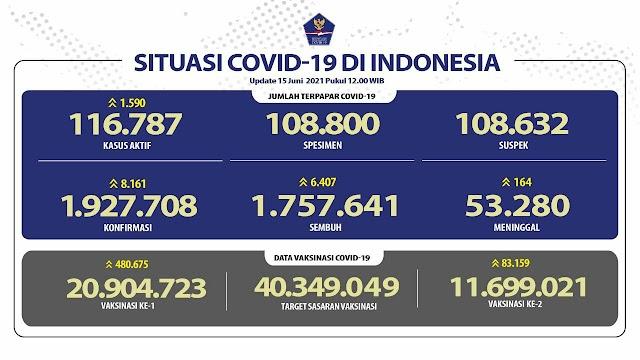 (15 Juni 2021) Jumlah Kasus Covid-19 di Indonesia Pukul 14.00 WIB
