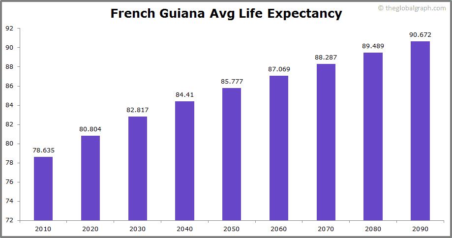 French Guiana  Avg Life Expectancy