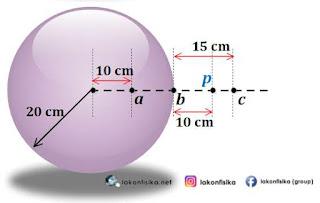 soal bola konduktor, medan listrik bola konduktor, potensial listrik bola konduktor, hukum gauss, hukum gauss bola konduktor
