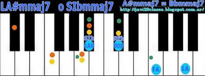 acorde piano chord A#mmaj7 o Bbmmaj7