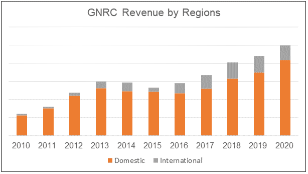 GNRC revenue by regions