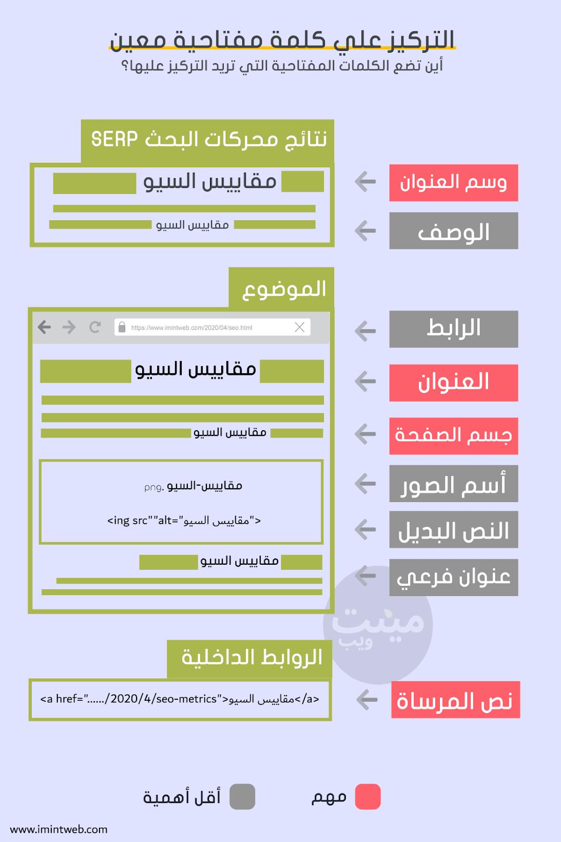 شرح السيو الداخلي On-Page SEO للمبتدئين 2020