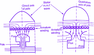 blondel-two-reaction-theory-salient-pole-alternators