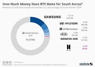 Penyumbang Gross Domestic Product Korea Selatan