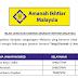 Permohonan Jawatan Kosong Amanah Ikhtiar Malaysia - Kelayakan PMR/SPM/SPMV/STPM