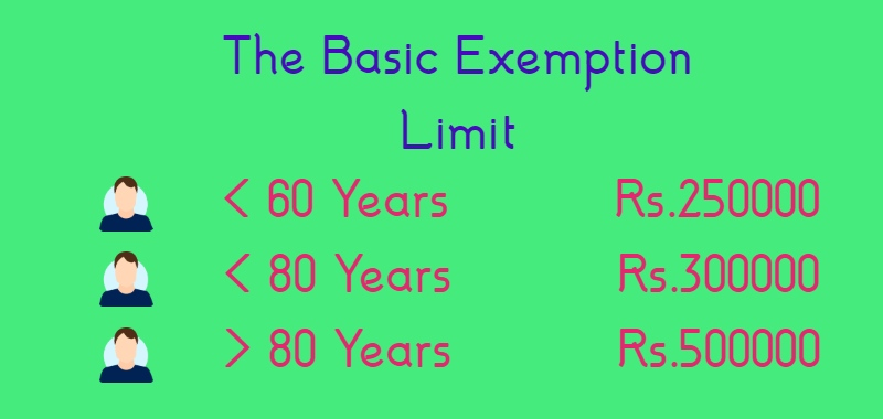 Income tax basic exemption limit in India-some facts to know