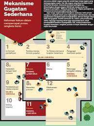 Berbagi Ilmu Dan Informasi Terbaru Contoh Gugatan Sederhana