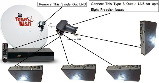 How to connect multiple Freedish Set-Top Box in Single Dish Antenna