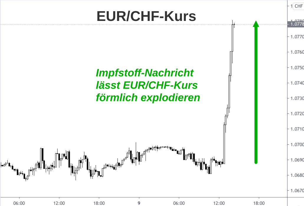 Steiler Anstieg Euro zum Franken dank Covid-Impfstoffnachricht auf Kerzenchart