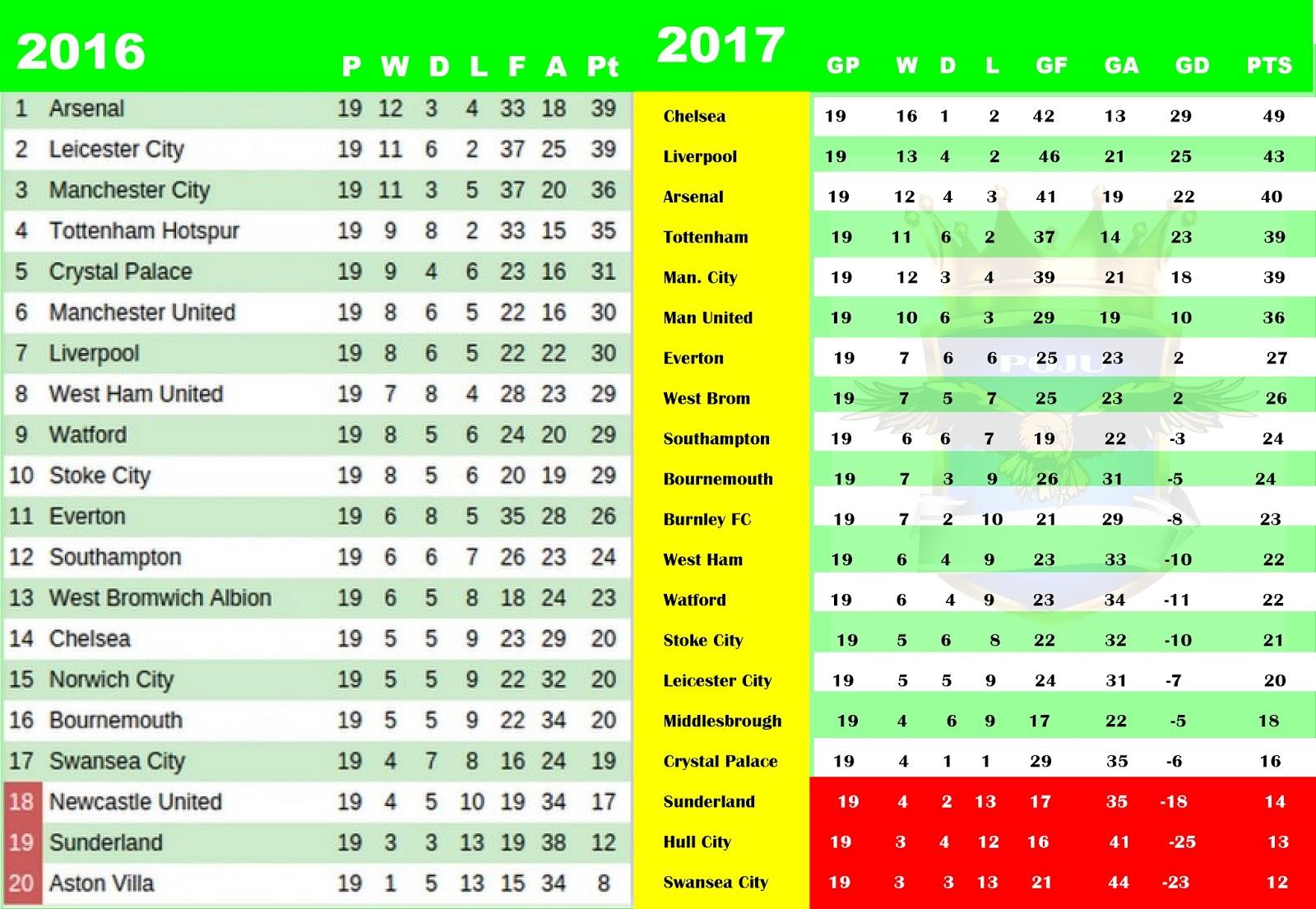 table premier league