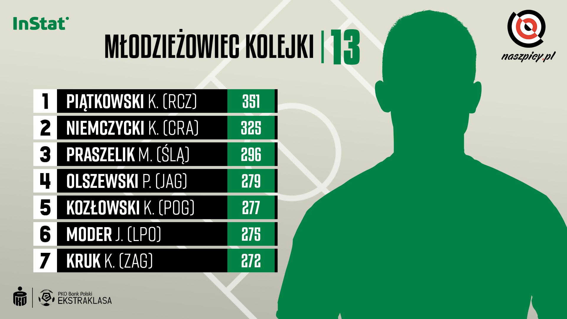Ranking młodzieżowców w 13. kolejce PKO Ekstraklasy wg InStat Index<br><br>Źródło: Opracowanie własne na podstawie instatsport.com<br><br>graf. Bartosz Urban
