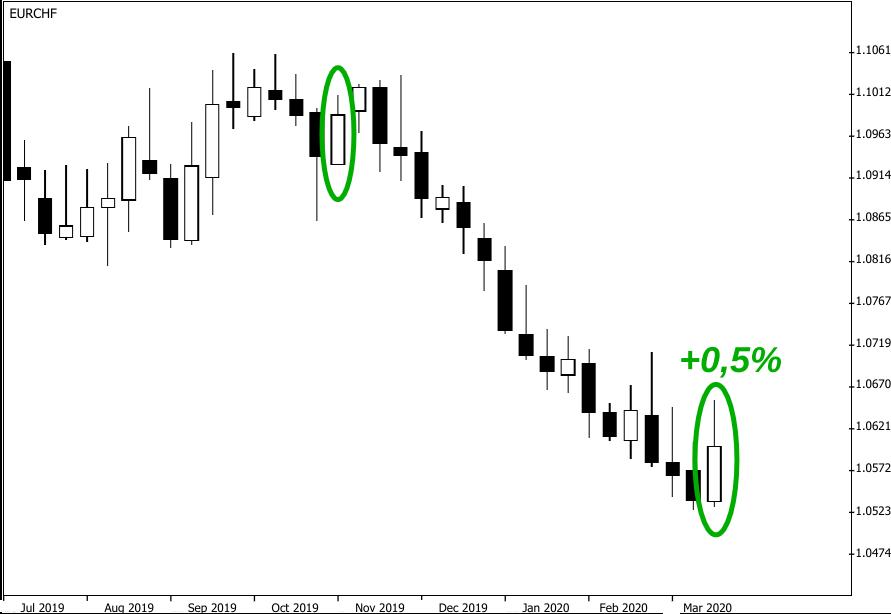 Kerzenchart Wechwelkurs Euro - Schweizer Franken bis Ende März 2020
