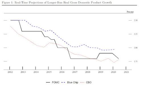 Mudanças na forma como o Fed percebe a economia dos EUA 2