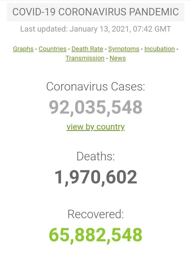 Kasus Covid-19 di Seluruh Dunia per 13 Januari 2021 ( 12:02GMT)