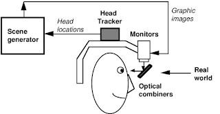 Figure 8: Video See-Through Scheme.