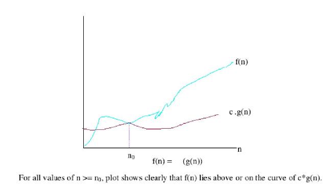 Asymptotic Notation of Big Omega