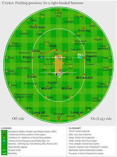 CRICKET | HISTORY OF CRICKET | ORIGIN | FORMATS | EACH AND EVERYTHING TO KNOW ABOUT CRICKET