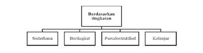 Berdasarkan tingkatannya, jaringan epitel juga dikelompokkan menjadi 4 tingkatan