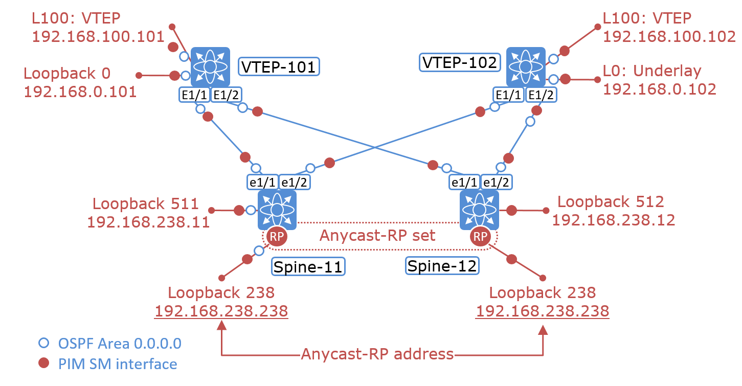 The Network Times: VXLAN Part III: The Underlay Network
