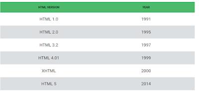 tabel perkembangan html dari tahun ke tahun