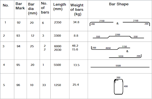 Bar Bending Schedule for RCC Beam-constructionway.blogspot.com