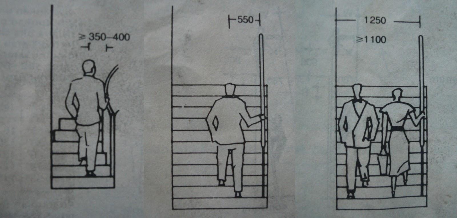 Sketsa lebar tangga