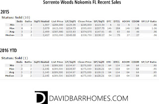 Sorrento Woods Nokomis FL real estate sale