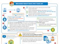 Tanya Jawab Seputar Pendaftaran CPNS Online Tahun 2017