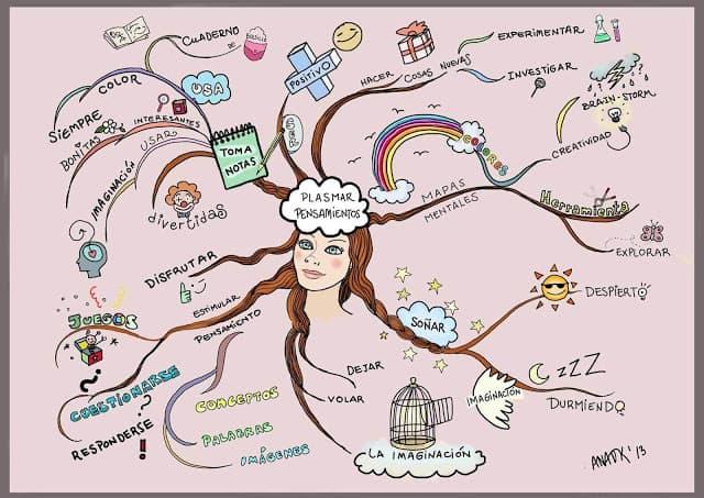 Mapa mental sobre plasmar pensamientos