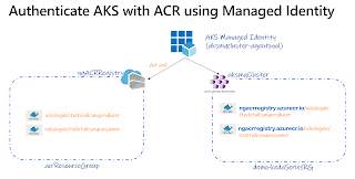 Authenticate ACR with AKS using Managed Identity