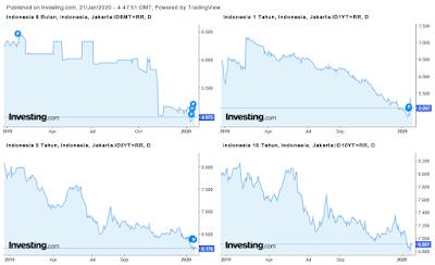 yield-bond-indonesia