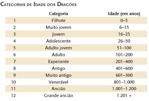 Tabela de categoria de idade dos dragões