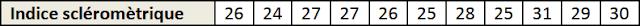 Indice scléromètrique