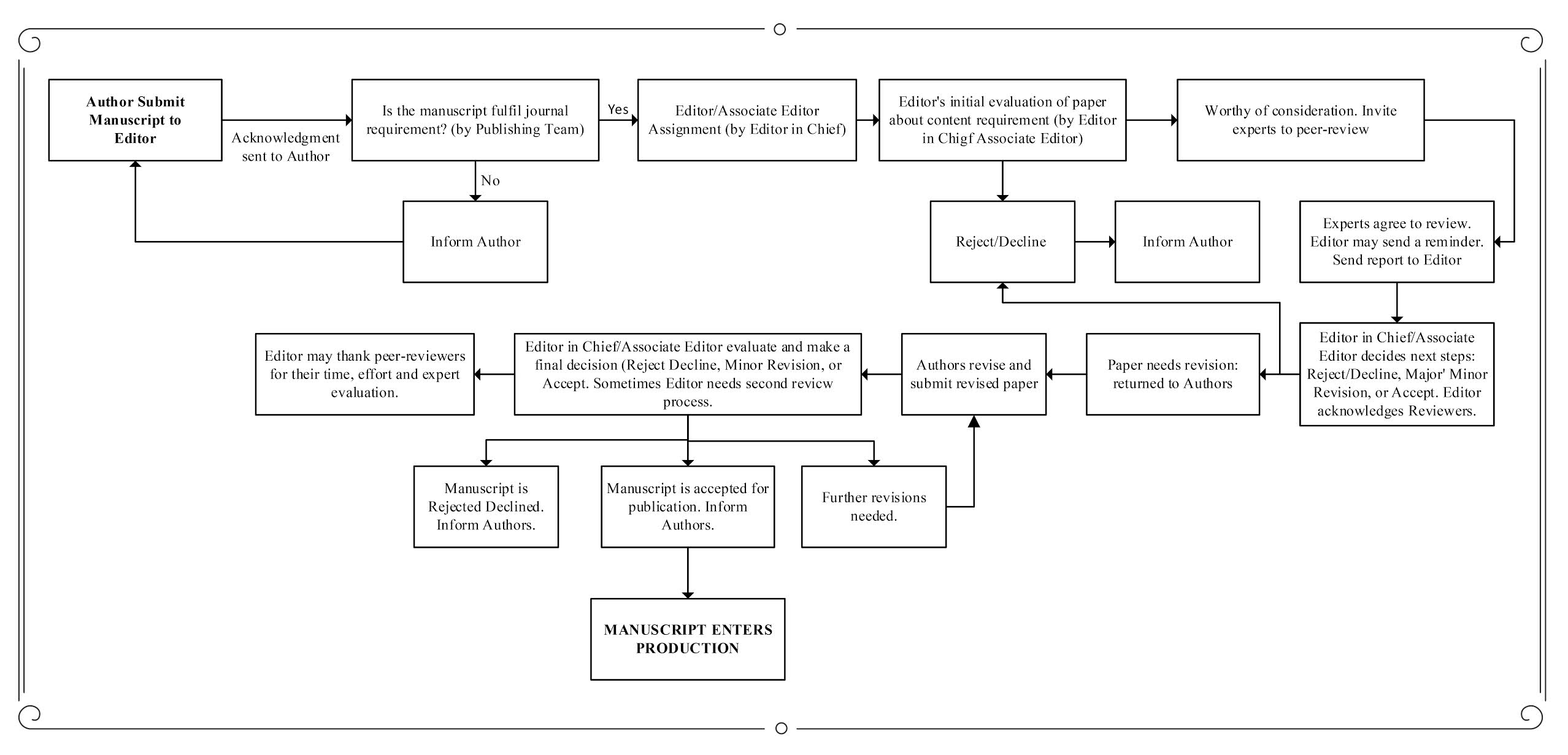 peer review process