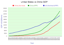 GDP, the US vs China