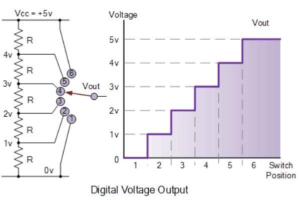Penggambaran_Tegangan_Output_Digital