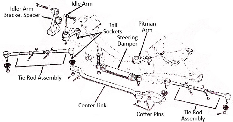 Mechanical Technology: Steering Linkage (Worm Type Gearbox)