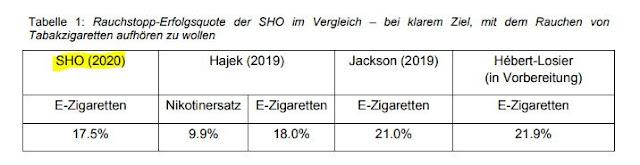 Résultats 2020 du programme d'aide à l'arrêt tabagique avec le vapotage du SuchtHilfe Ost : 17,5% de réussites