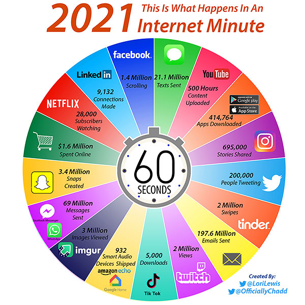 2021 this is what happens in an internet minute