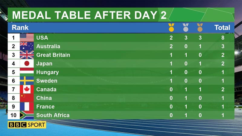 Rio 2016 Olympics: Check out the medals table as it stands