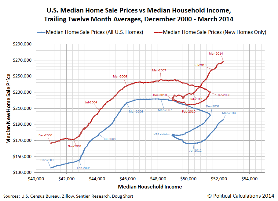 U.S. Median New Home Sale Prices vs Median Household Income, Trailing Twelve Month Averages, December 2000 through March 2014