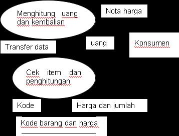 Data Flow Diagram Fisik