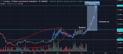 Cardano Price Expected to Pump over the next month
