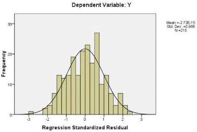 uji+normalitas_untuk+analisis+regresi+linear