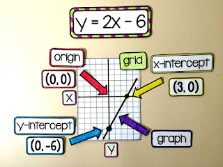 Algebra word wall for linear equations