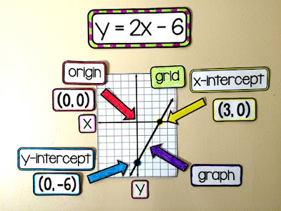 Algebra word wall, linear equations reference