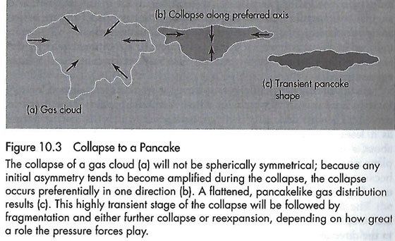 "Gas clouds collapse to pancake structures (Source: J. Silk, ""The Big Bang"", 2001)"