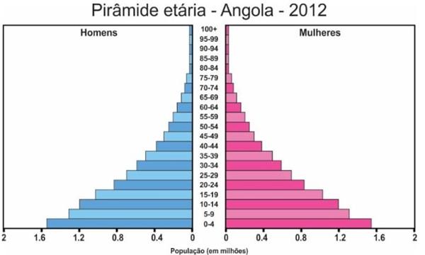 Pirâmide etária - Angola - 2012