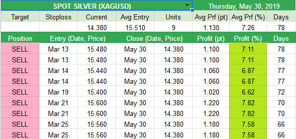 Closed  Closed SPOT SILVER (XAGUSD) 1.13pt (7.26%)