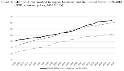 The Productivity Race: US vs. Germany vs. Japan
